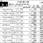 10月4日笠松競馬にエンジェルリードが地方初陣!